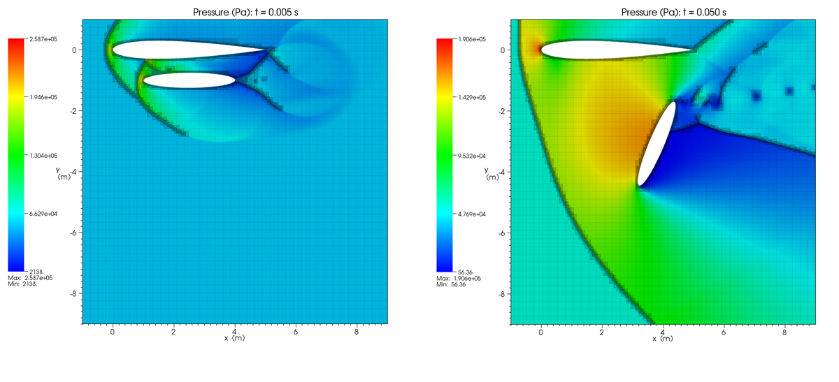 Fuel-tank release in supersonic flow