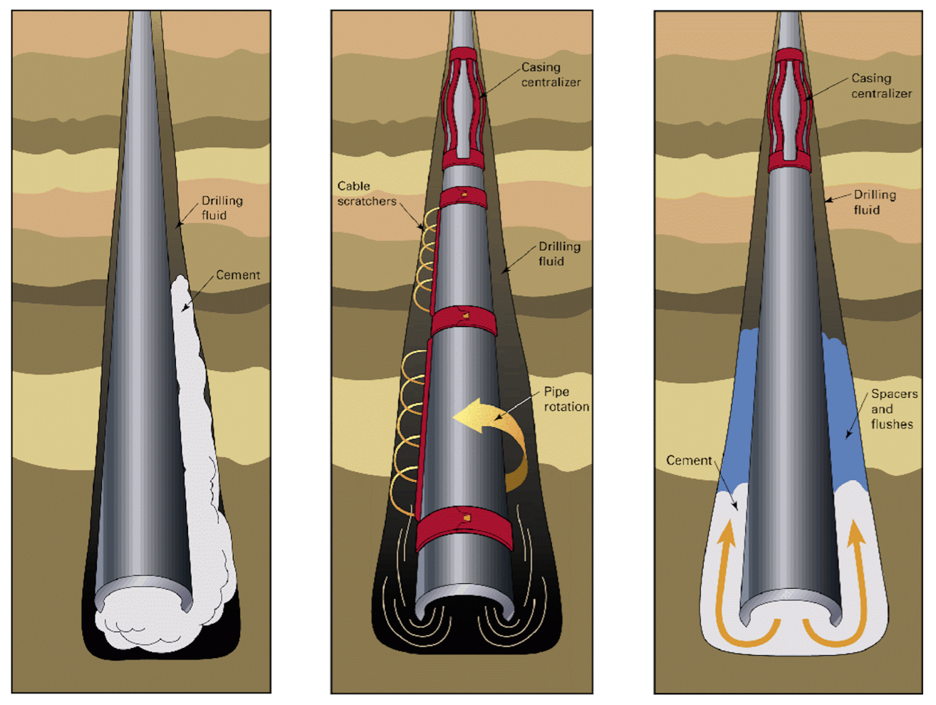 Schematic of drilling operation